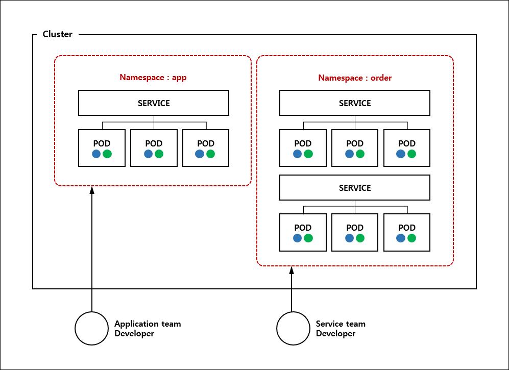 Namespace - Kubernetes - WebNORI : Labs